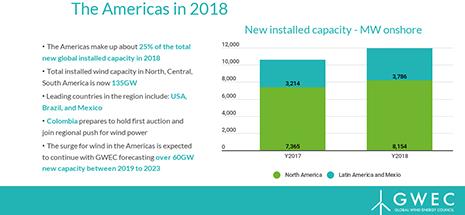 GWEC Regional Data Release – Americas